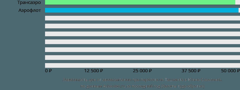 Динамика цен в зависимости от авиакомпании, совершающей перелет из Ташкента в Южно-Сахалинск