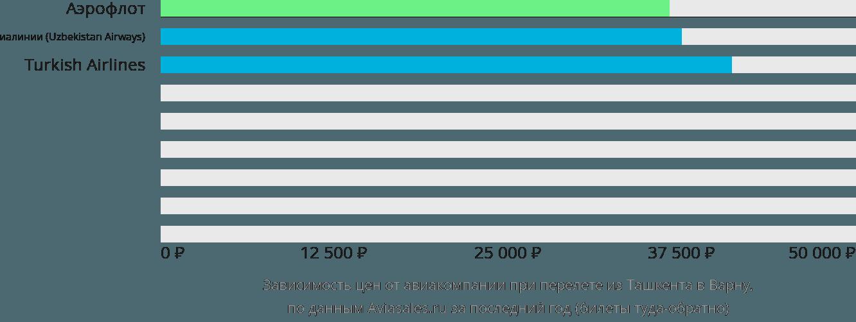 Динамика цен в зависимости от авиакомпании, совершающей перелет из Ташкента в Варну