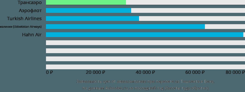 Динамика цен в зависимости от авиакомпании, совершающей перелет из Ташкента в Вену