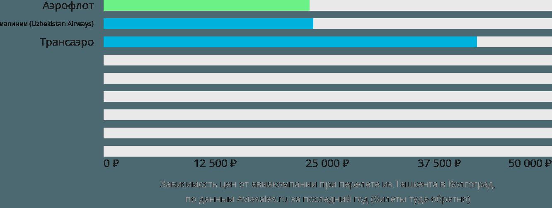Динамика цен в зависимости от авиакомпании, совершающей перелет из Ташкента в Волгоград