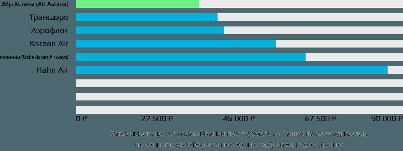 Динамика цен в зависимости от авиакомпании, совершающей перелет из Ташкента во Владивосток