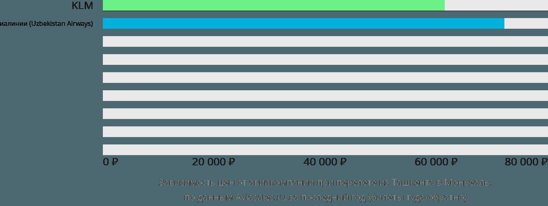 Динамика цен в зависимости от авиакомпании, совершающей перелет из Ташкента в Монреаль