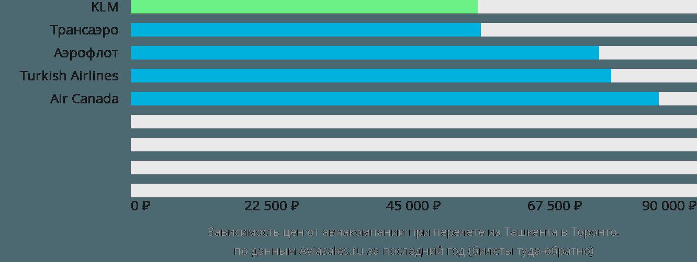 Динамика цен в зависимости от авиакомпании, совершающей перелет из Ташкента в Торонто