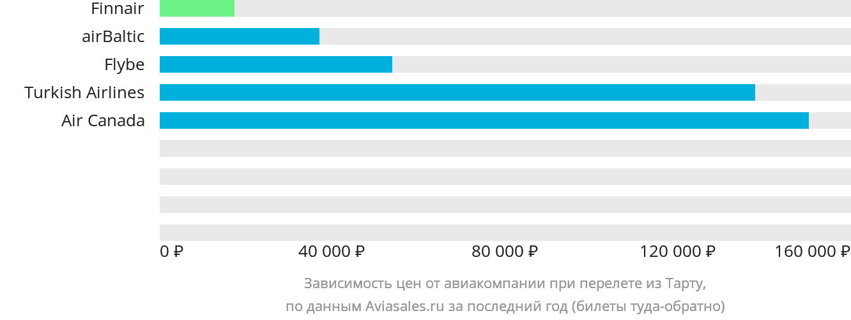 Динамика цен в зависимости от авиакомпании, совершающей перелет из Тарту