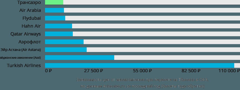 Динамика цен в зависимости от авиакомпании, совершающей перелет из Тбилиси в ОАЭ