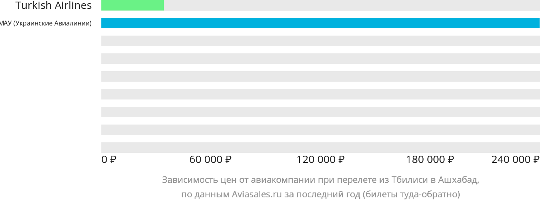 Динамика цен в зависимости от авиакомпании, совершающей перелет из Тбилиси в Ашхабад