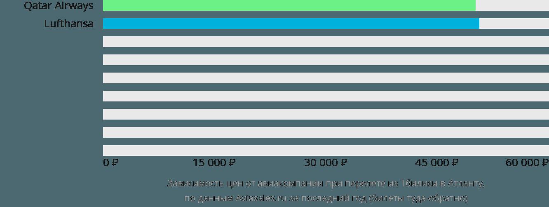 Динамика цен в зависимости от авиакомпании, совершающей перелет из Тбилиси в Атланту