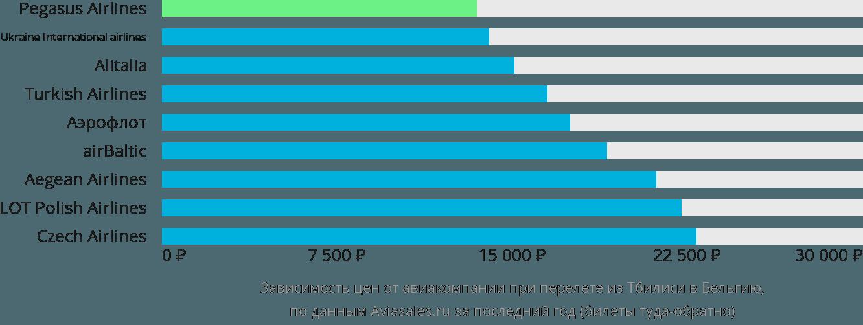 Динамика цен в зависимости от авиакомпании, совершающей перелет из Тбилиси в Бельгию