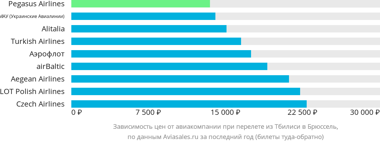 Динамика цен в зависимости от авиакомпании, совершающей перелет из Тбилиси в Брюссель
