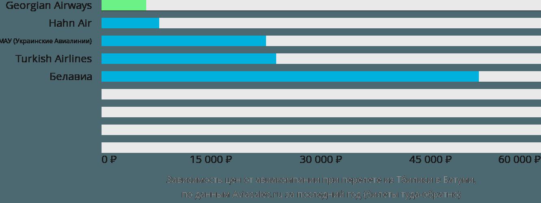 Динамика цен в зависимости от авиакомпании, совершающей перелет из Тбилиси в Батуми