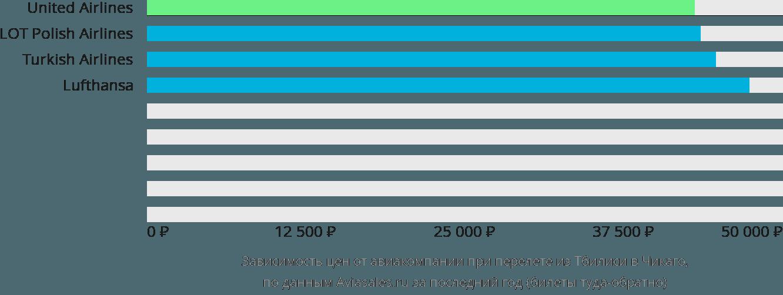 Динамика цен в зависимости от авиакомпании, совершающей перелет из Тбилиси в Чикаго