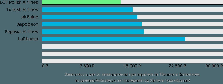 Динамика цен в зависимости от авиакомпании, совершающей перелет из Тбилиси в Копенгаген