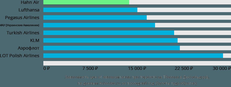 Динамика цен в зависимости от авиакомпании, совершающей перелет из Тбилиси в Дюссельдорф