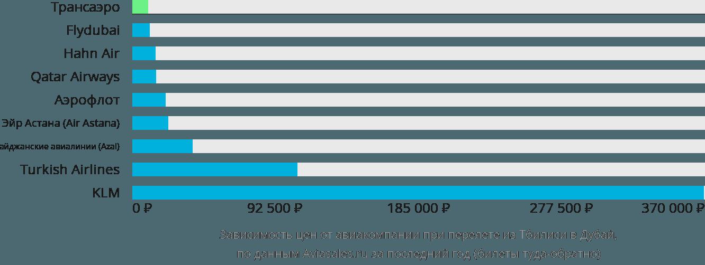 Динамика цен в зависимости от авиакомпании, совершающей перелет из Тбилиси в Дубай