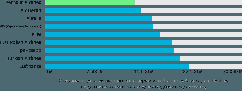 Динамика цен в зависимости от авиакомпании, совершающей перелет из Тбилиси во Франкфурт-на-Майне