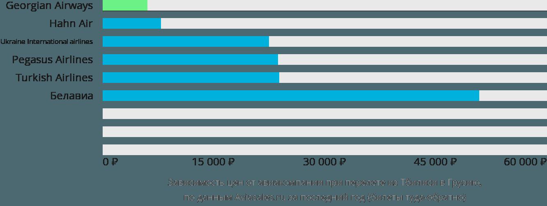 Динамика цен в зависимости от авиакомпании, совершающей перелёт из Тбилиси в Грузию