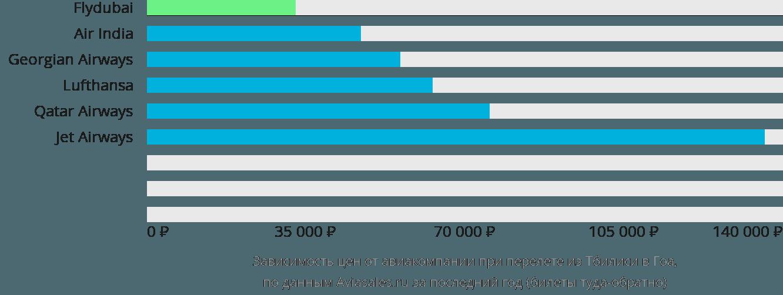 Динамика цен в зависимости от авиакомпании, совершающей перелет из Тбилиси в Гоа