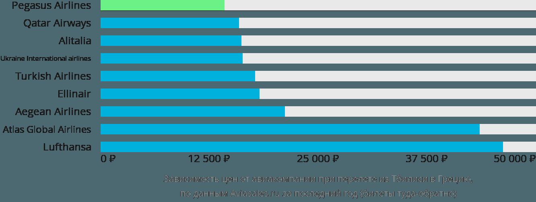 Динамика цен в зависимости от авиакомпании, совершающей перелет из Тбилиси в Грецию