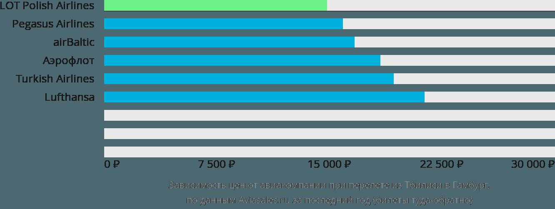 Динамика цен в зависимости от авиакомпании, совершающей перелет из Тбилиси в Гамбург
