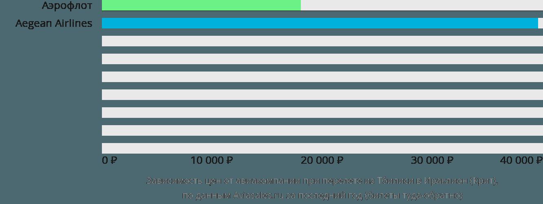 Динамика цен в зависимости от авиакомпании, совершающей перелет из Тбилиси в Ираклион (Крит)