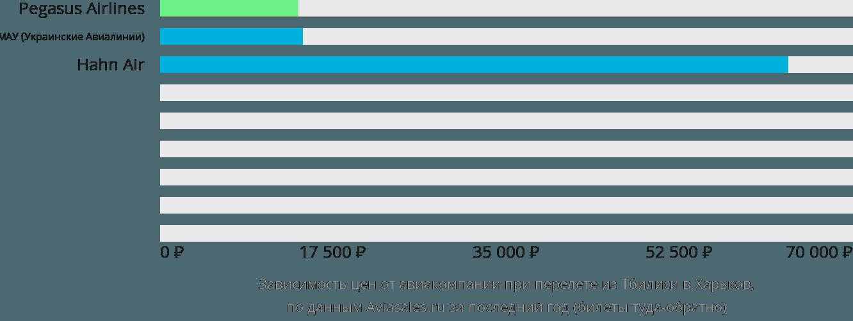 Динамика цен в зависимости от авиакомпании, совершающей перелет из Тбилиси в Харьков