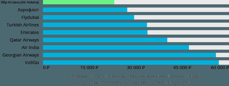 Динамика цен в зависимости от авиакомпании, совершающей перелет из Тбилиси в Индию