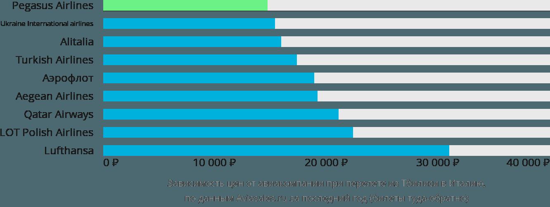 Динамика цен в зависимости от авиакомпании, совершающей перелет из Тбилиси в Италию