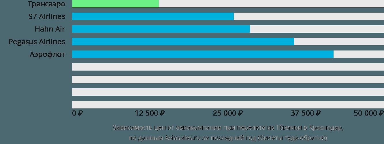 Динамика цен в зависимости от авиакомпании, совершающей перелет из Тбилиси в Краснодар