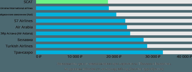 Динамика цен в зависимости от авиакомпании, совершающей перелёт из Тбилиси в Казахстан