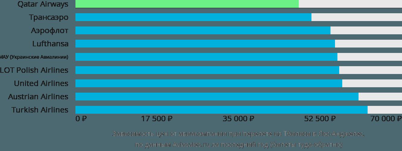 Динамика цен в зависимости от авиакомпании, совершающей перелет из Тбилиси в Лос-Анджелес