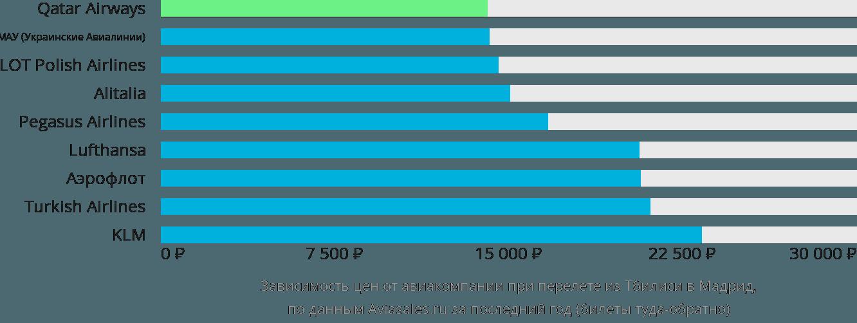 Динамика цен в зависимости от авиакомпании, совершающей перелет из Тбилиси в Мадрид