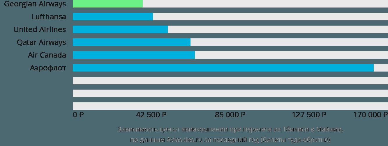 Динамика цен в зависимости от авиакомпании, совершающей перелет из Тбилиси в Майами
