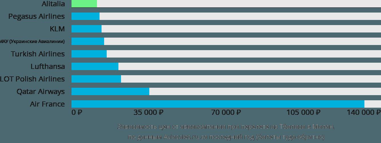 Динамика цен в зависимости от авиакомпании, совершающей перелет из Тбилиси в Милан