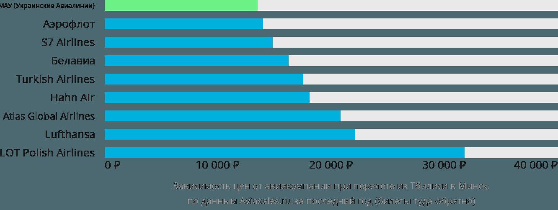 Динамика цен в зависимости от авиакомпании, совершающей перелет из Тбилиси в Минск