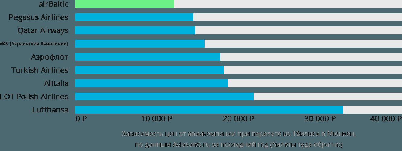 Динамика цен в зависимости от авиакомпании, совершающей перелет из Тбилиси в Мюнхен