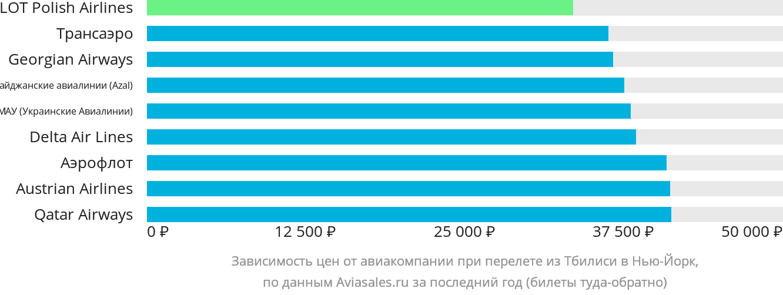 Динамика цен в зависимости от авиакомпании, совершающей перелет из Тбилиси в Нью-Йорк