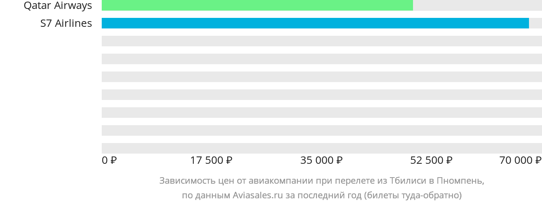 Динамика цен в зависимости от авиакомпании, совершающей перелет из Тбилиси в Пномпень