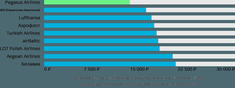 Динамика цен в зависимости от авиакомпании, совершающей перелет из Тбилиси в Прагу