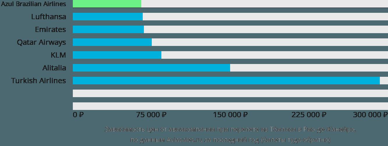 Динамика цен в зависимости от авиакомпании, совершающей перелет из Тбилиси в Рио-де-Жанейро