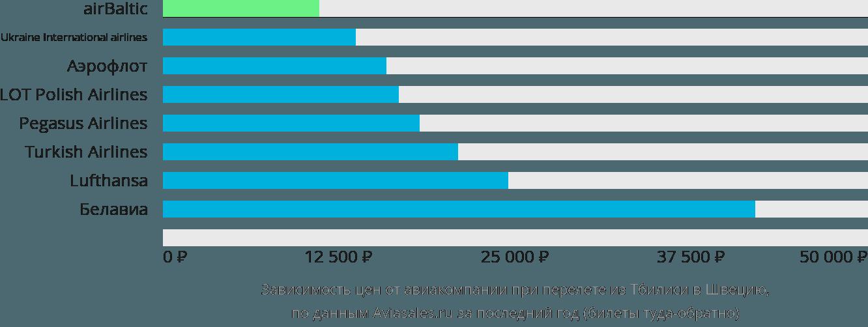 Динамика цен в зависимости от авиакомпании, совершающей перелет из Тбилиси в Швецию