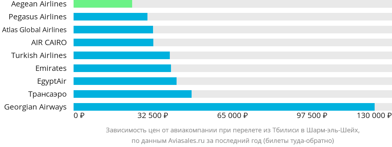 Динамика цен в зависимости от авиакомпании, совершающей перелет из Тбилиси в Шарм-эль-Шейх