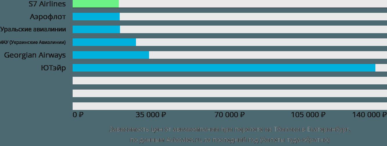 Динамика цен в зависимости от авиакомпании, совершающей перелет из Тбилиси в Екатеринбург