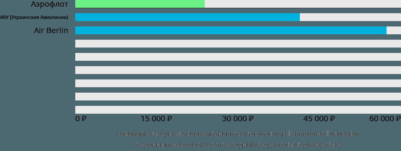 Динамика цен в зависимости от авиакомпании, совершающей перелет из Тбилиси на Тенерифе
