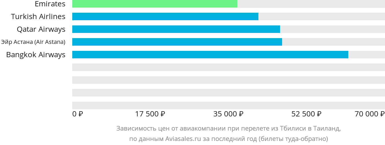Динамика цен в зависимости от авиакомпании, совершающей перелёт из Тбилиси в Таиланд