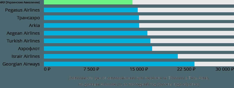 Динамика цен в зависимости от авиакомпании, совершающей перелет из Тбилиси в Тель-Авив