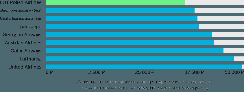 Динамика цен в зависимости от авиакомпании, совершающей перелёт из Тбилиси в США