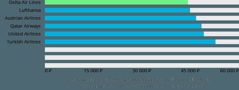 Динамика цен в зависимости от авиакомпании, совершающей перелет из Тбилиси в Вашингтон