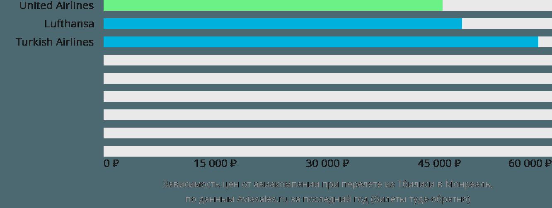 Динамика цен в зависимости от авиакомпании, совершающей перелет из Тбилиси в Монреаль