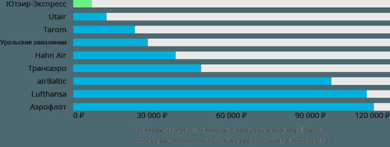 Динамика цен в зависимости от авиакомпании, совершающей перелет из Тамбова
