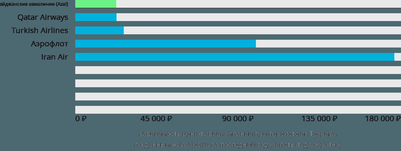 Динамика цен в зависимости от авиакомпании, совершающей перелет из Тебриза
